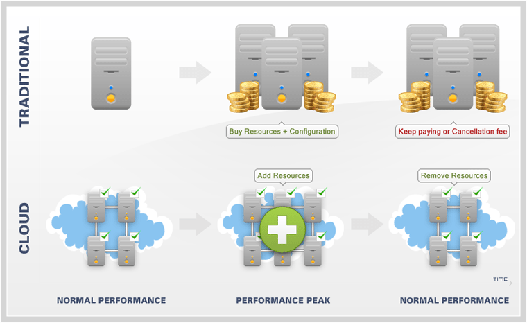 cloud-performance[1]